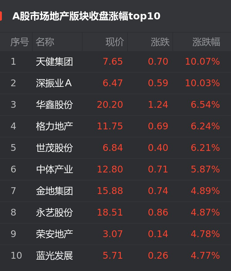 A股9月18日房企股涨幅榜:天健集团涨10.07%位居首位