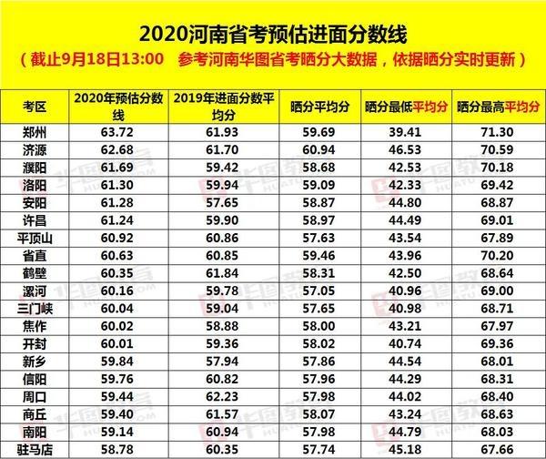 2020河南省考各地市预估分数线出炉,供参考!面试咋整?