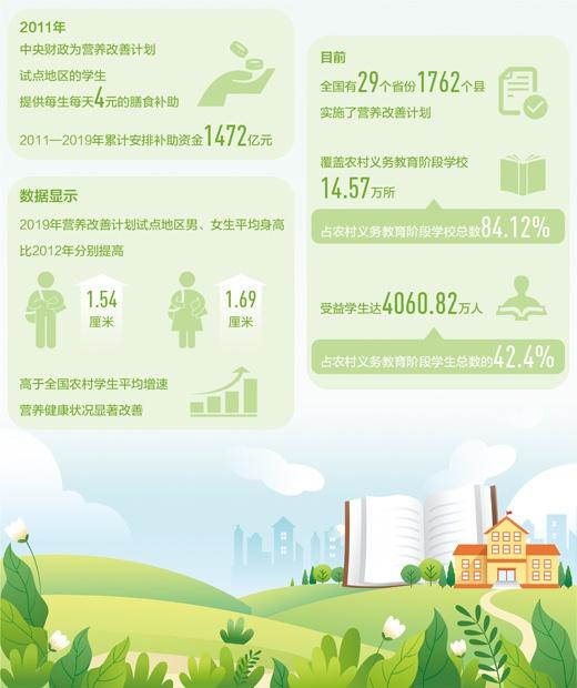 4000万农村娃吃上了营养餐(民生视线)图片