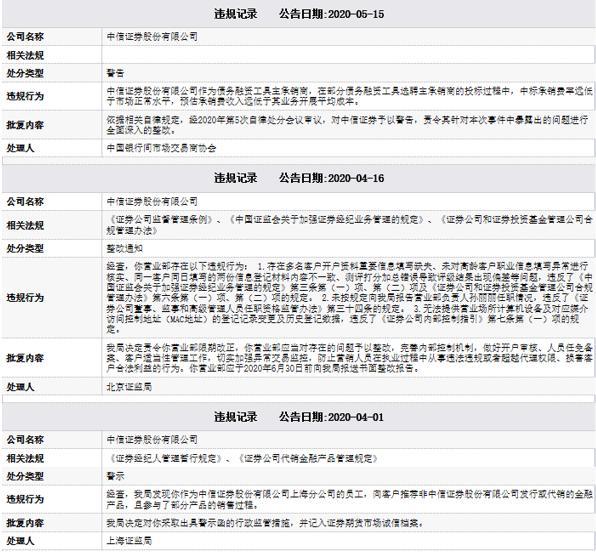 """中信证券山东公司因多项业务违规遭罚 券商""""一哥""""为何屡教不改?"""