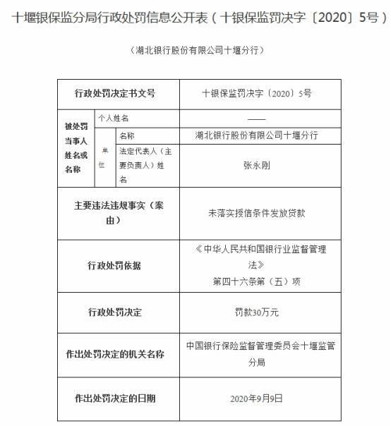 湖北银行十堰违法未落实授信条件放贷 分行俩领导遭罚