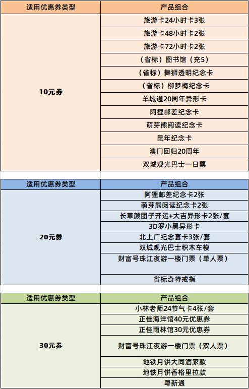 @广州街坊 注意啦!羊城通连续半个月发放超100万元惠民消费券