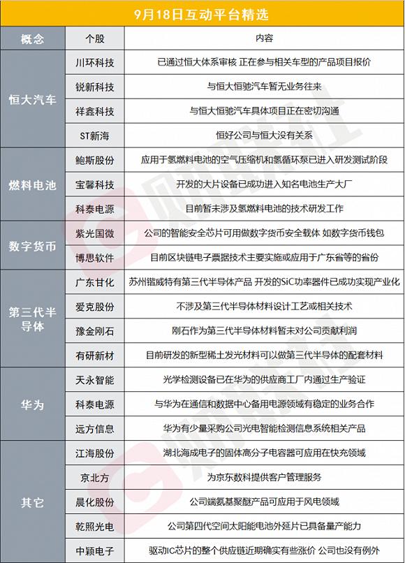 财联社9月18日互动平台精选