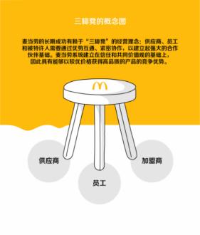 """价格涨幅一直低于CPI涨幅,麦当劳是怎样做到""""超值""""的?图片"""