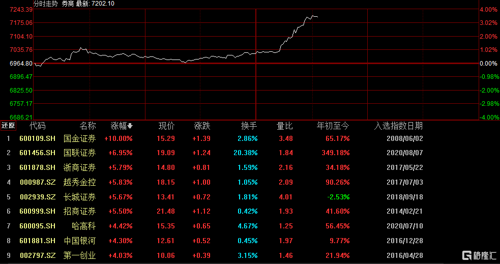 8月净利环比下滑超50%,券商股午后突然直线攀升近4%