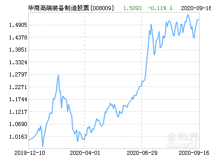 华商高端装备制造股票净值上涨2.09% 请保持关注