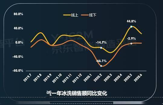 除菌冰箱销售大增80%,母婴洗衣机增长40%……京东发布冰洗家电网购十大趋势