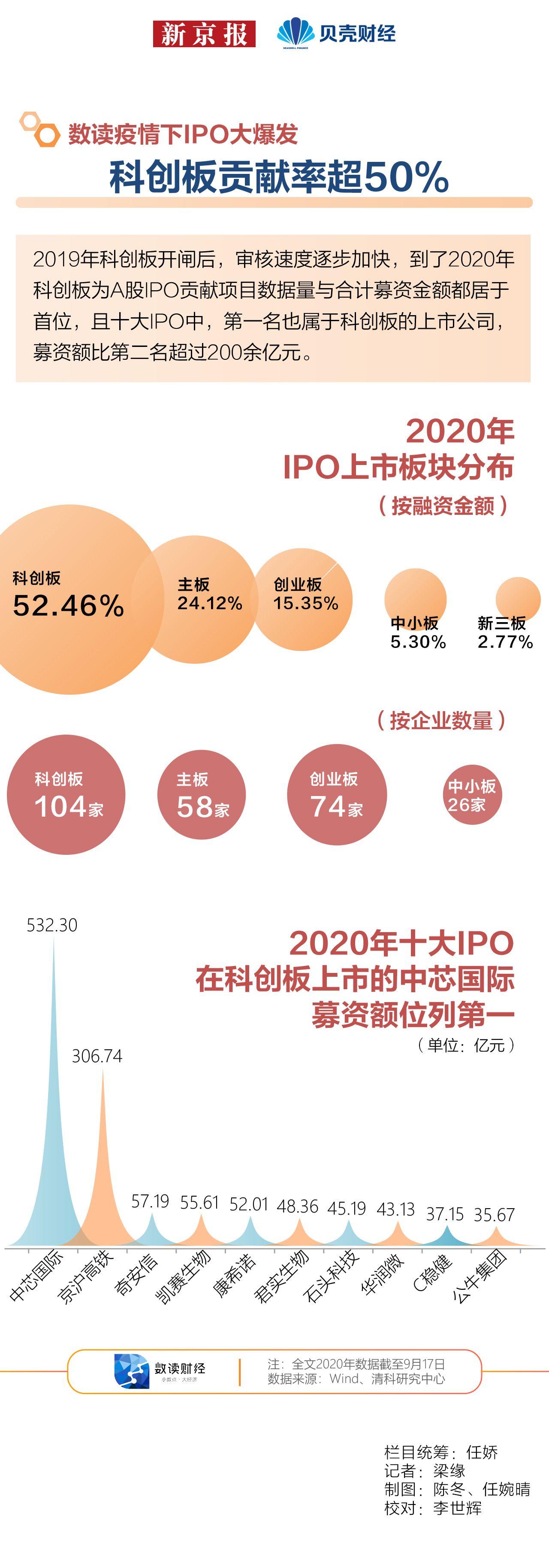 数读 疫情下IPO大爆发② 科创板贡献率超50%图片