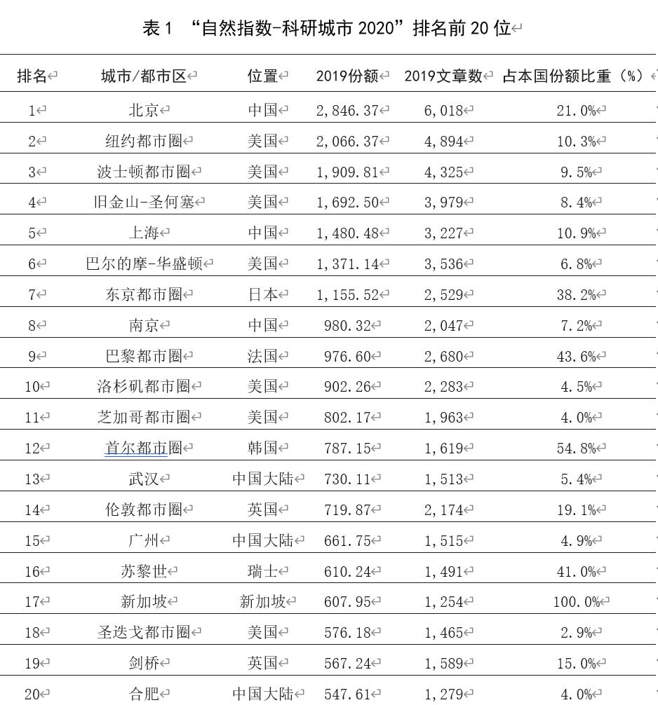 最新研究报告:全球科研城市北京排名第一图片