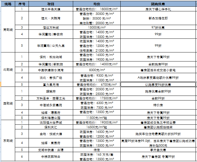 金九好房热卖季沈阳房天下金9惠战看房团圆满收官!