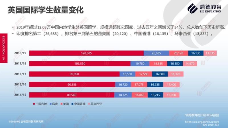 调查显示:中国内地留英学生总人数创新高,超过12.03万人