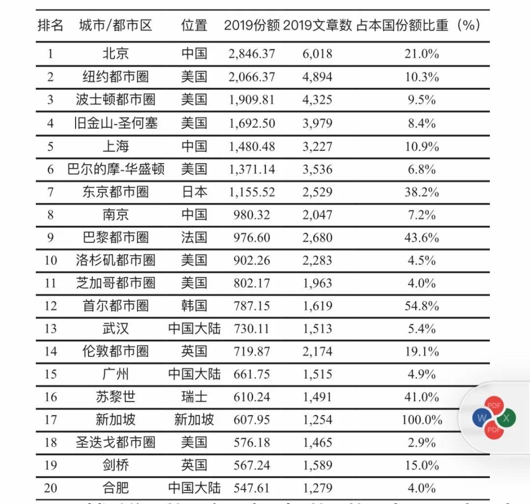 全球科研城市榜单出炉,南京跻身第8