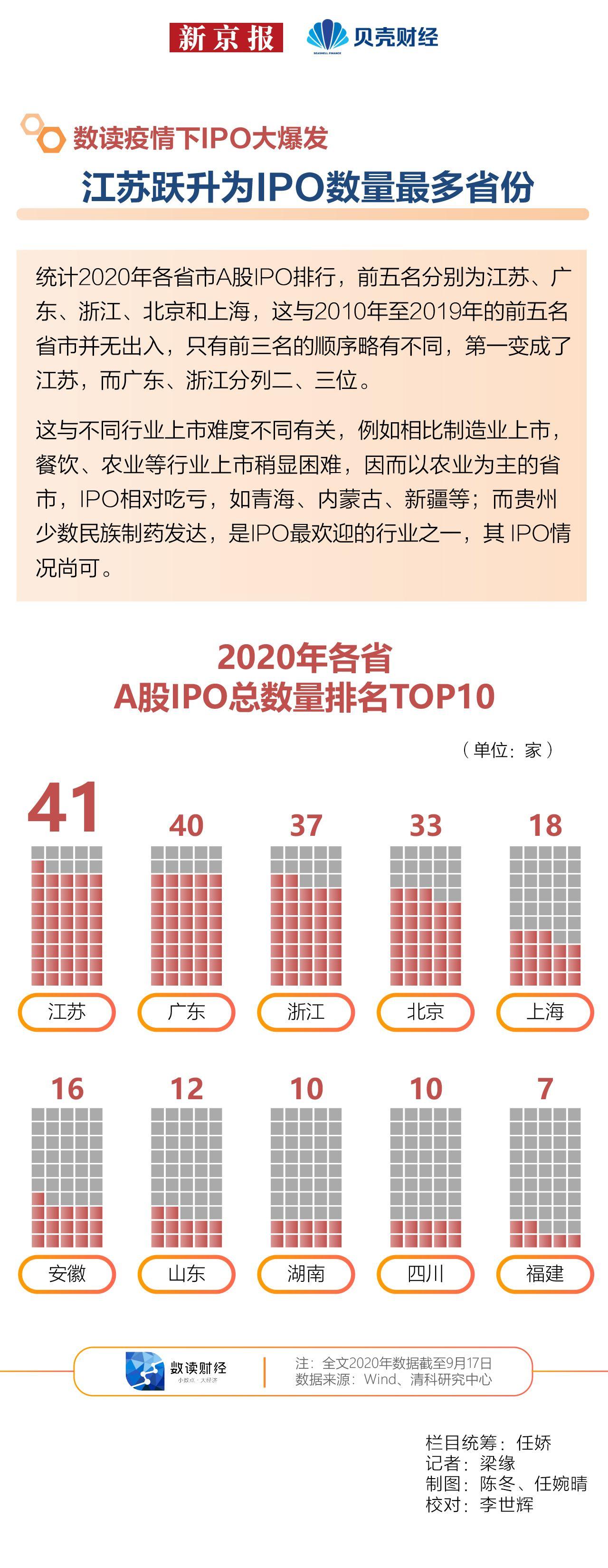 数读|疫情下IPO大爆发④ 江苏跃升为IPO数量最多省份图片