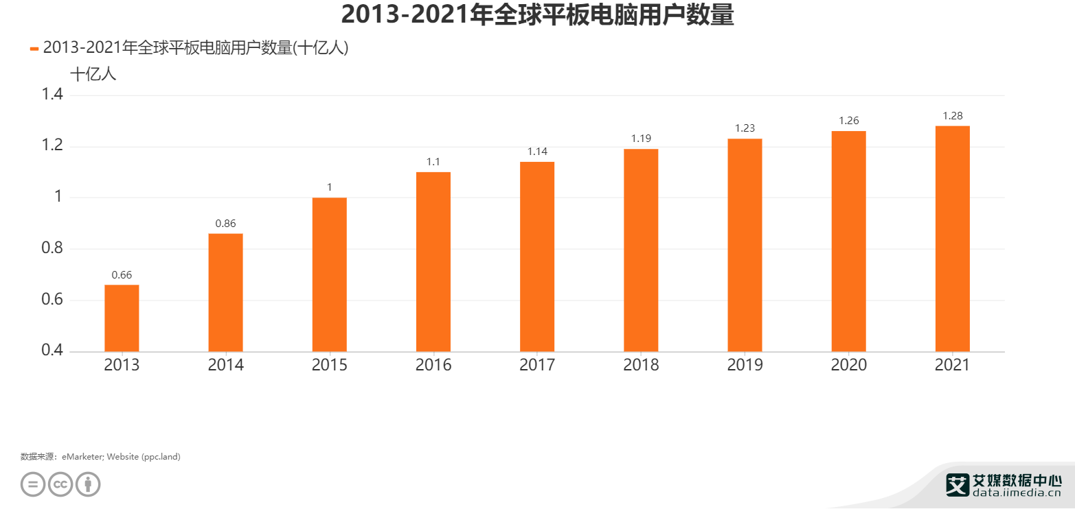数码行业数据分析:预计2021年全球平板电脑用户规模增速放缓为12.8亿人