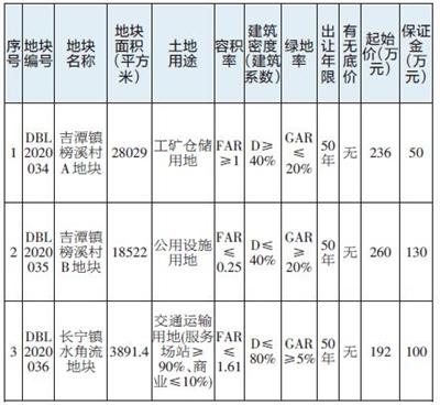 寻乌县国有建设用地使用权出让网上挂牌公告