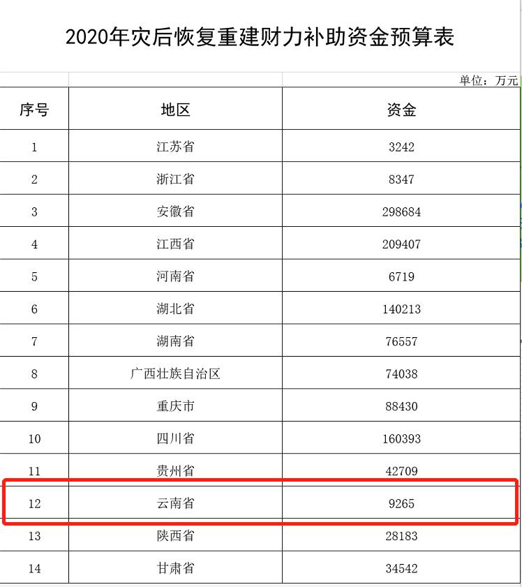 【关注】云南获9265万元!财政部下达2020年灾后恢复重建财力补助资金图片