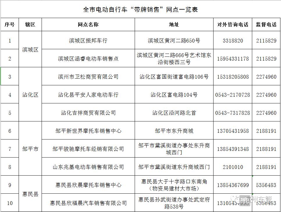 """【权威发布】关于滨州市电动自行车""""带牌销售""""网点的公示"""