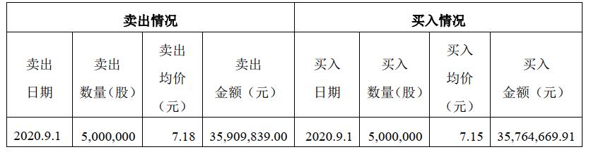 因操作错误大股东李东生卖出TCL科技500万股 产生收益归公司所有