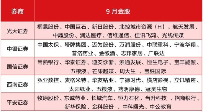 9月开门红:券商预演牛市看高4000点 50只金股聚焦白酒医药大金融
