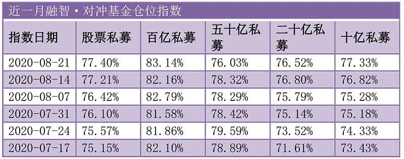 私募仓位回归2014年底水平 冯柳等私募大佬的最全持股名单来了