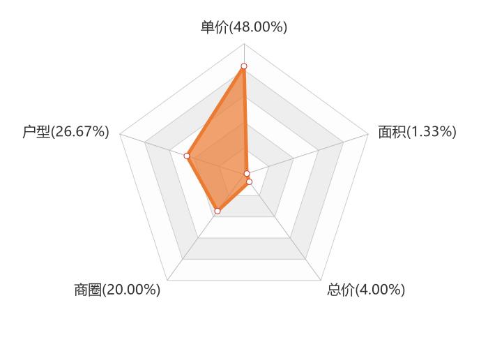 8月阜阳新房用户关注大数据投诉