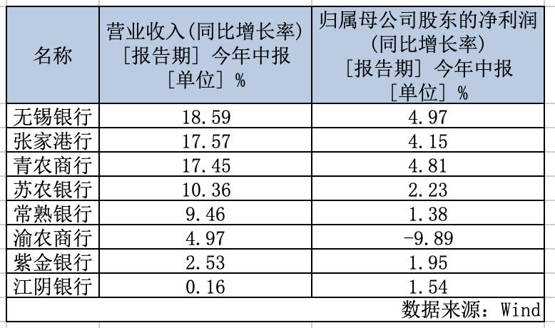 息差渐窄、上市农商行发力中间业务 非息收入最多增逾6成