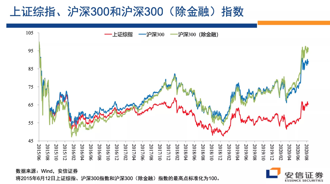 高善文:人民币已经或将很快转入升值过程 人民币资产吸引力将提升
