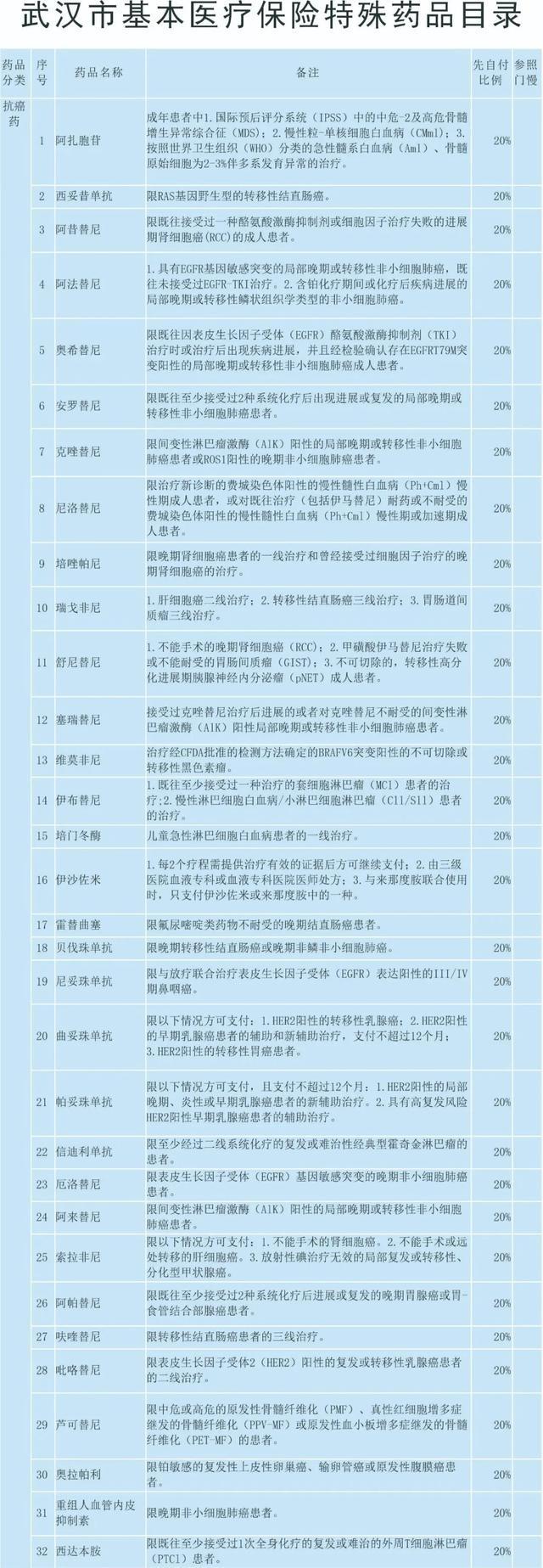 民生|好消息!武汉55种医保特殊药品今起可直接刷卡报销