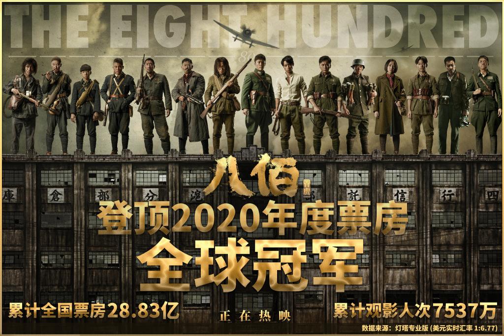 电影《八佰》登顶2020年度票房全球冠军