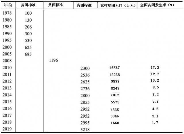 夏长江:贫困标准、基尼系数,五花八门的说法得理清楚