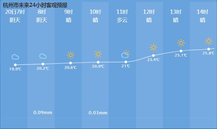 杭州9月20日天气预报