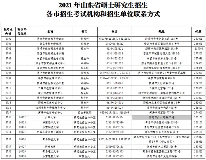 2021年山东省硕士招生各市招生考试机构和单位联系方式发布