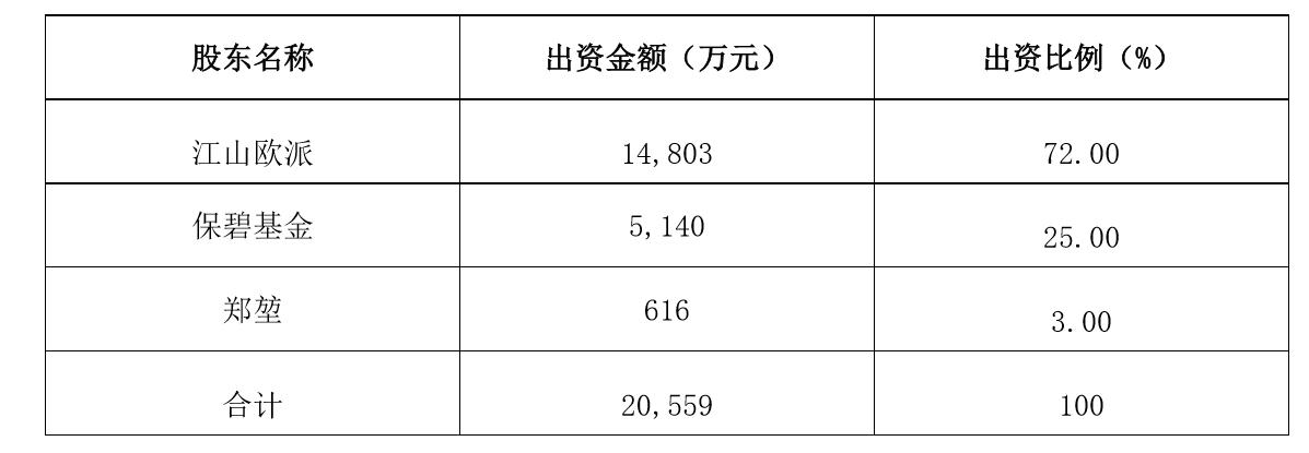 江山欧派拟向华飞安防公司增资1.92亿元,投资入户门业务图片