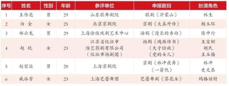 上海白玉兰戏剧表演艺术奖提名揭晓 郑云龙入围新人主角奖