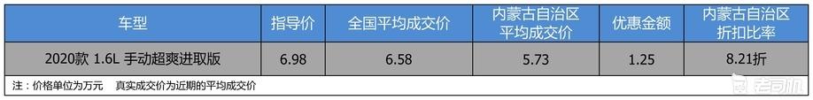 【内蒙古自治区篇】优惠1.25万 荣威RX3平均优惠8.21折