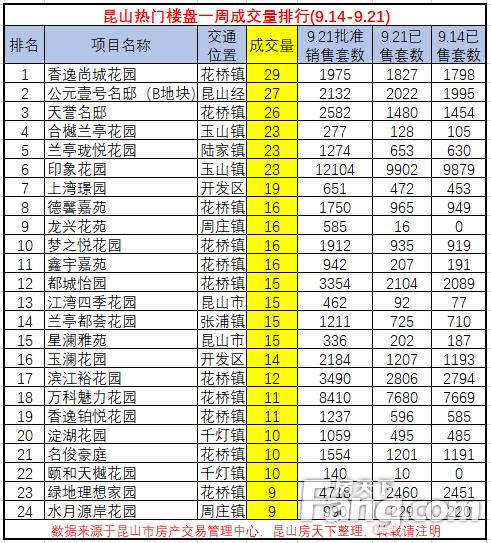 昆山热门楼盘一周成交量排行(9.14-9.21)