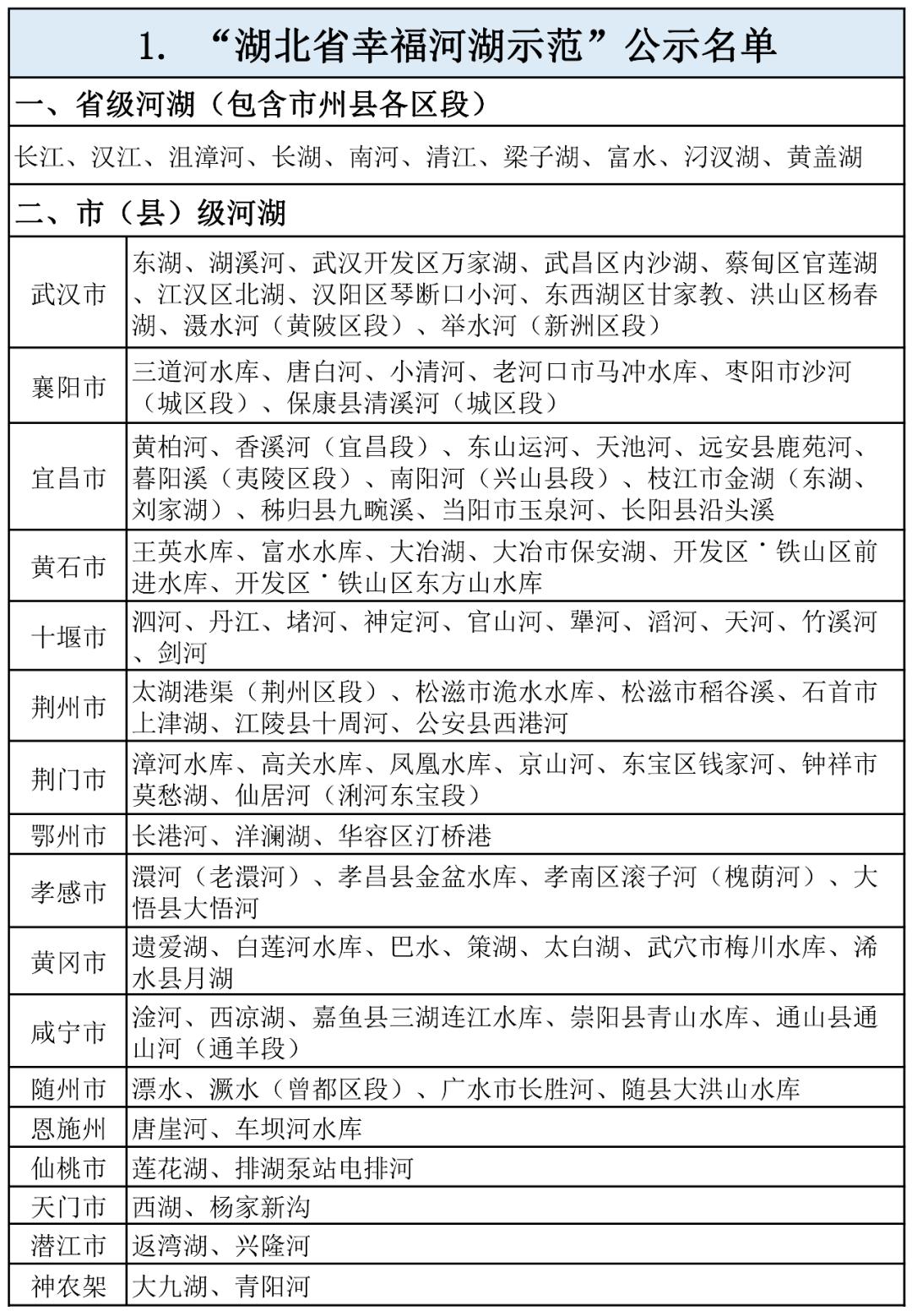 """结果公示!100个河湖库400个单位入选湖北省碧水保卫战""""示范建设成果""""榜单"""
