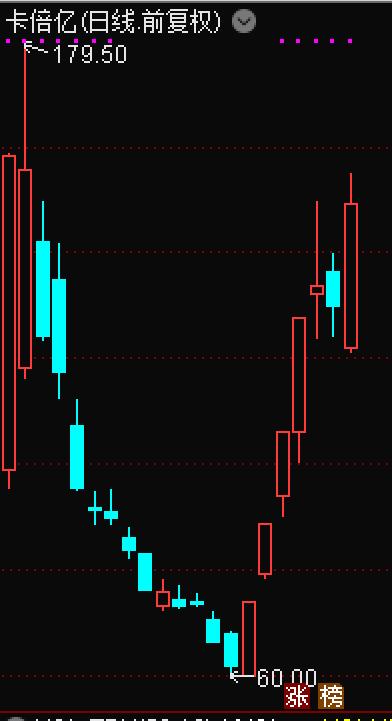 7天大涨142%,次新股卡倍亿回应:涉及特斯拉概念有失偏颇,呼吁审慎投资