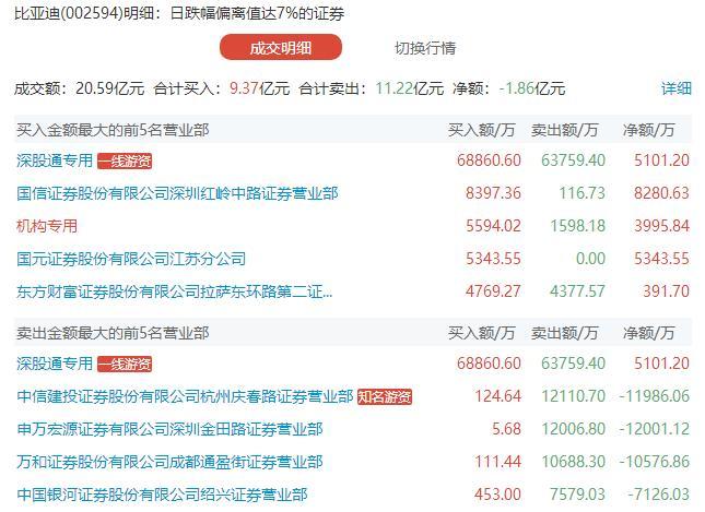 龙虎榜:比亚迪被超20亿资金集中博弈 外资携手机构逢低加仓