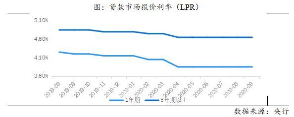 贝壳研究院:9月36城平均首套房贷利率5.21% LPR连续5月未变