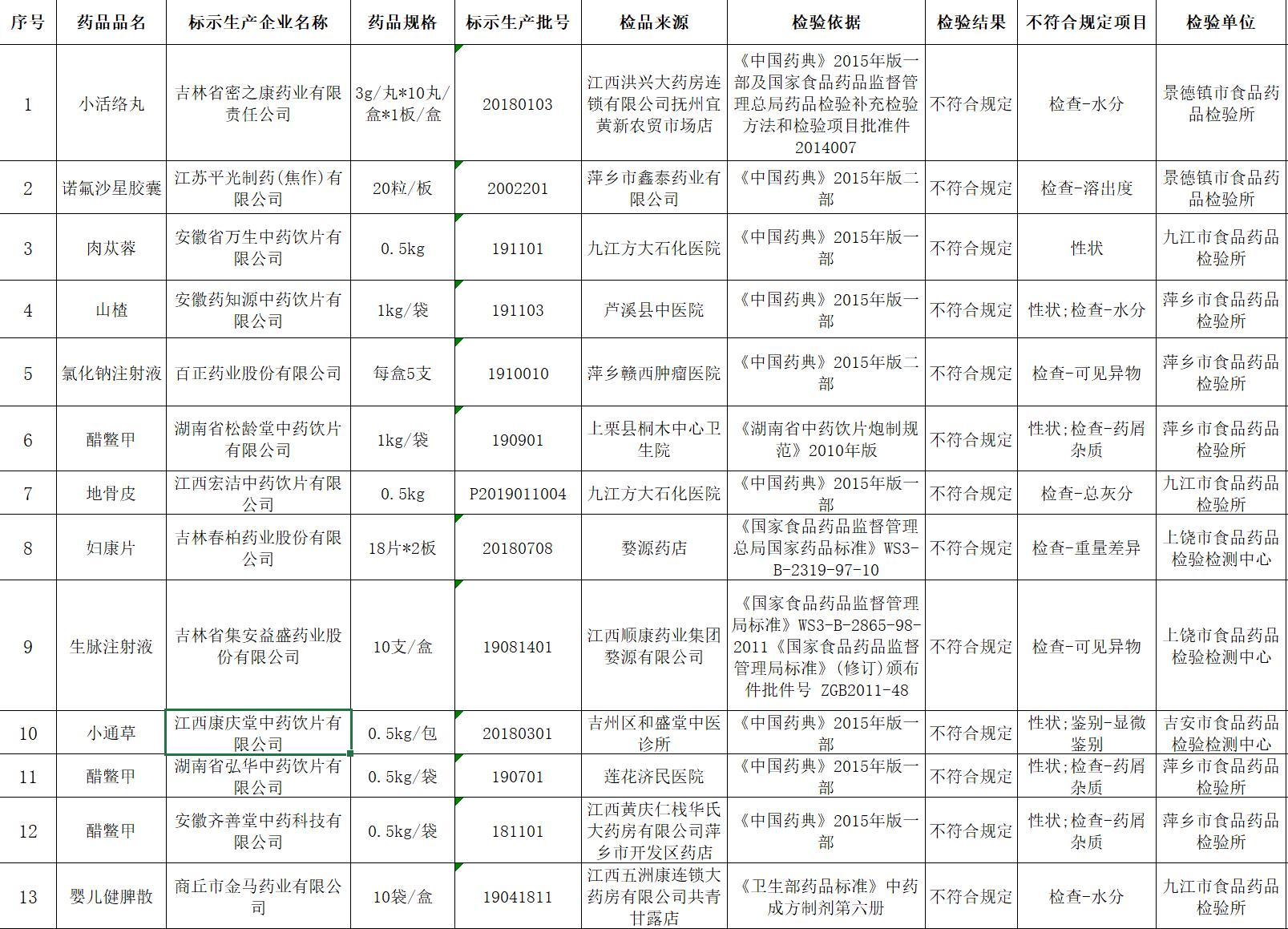 江西省药监局:13批次药品不符合标准 已责成停售召回图片