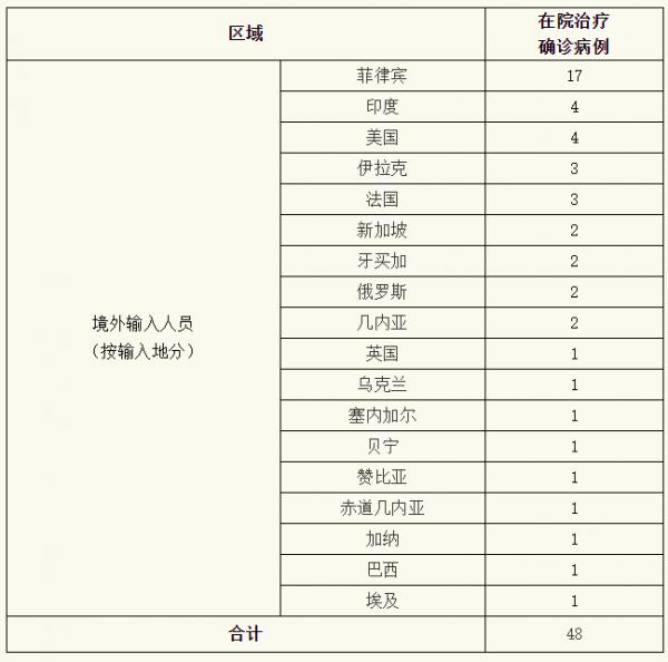 上海昨日无新增本地新冠肺炎确诊病例,新增境外输入2例,治愈出院3例