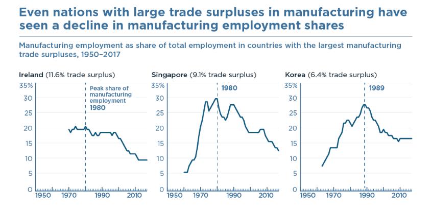 """彼得森研究所:贸易逆差减少对美制造业""""回流""""作用有限"""