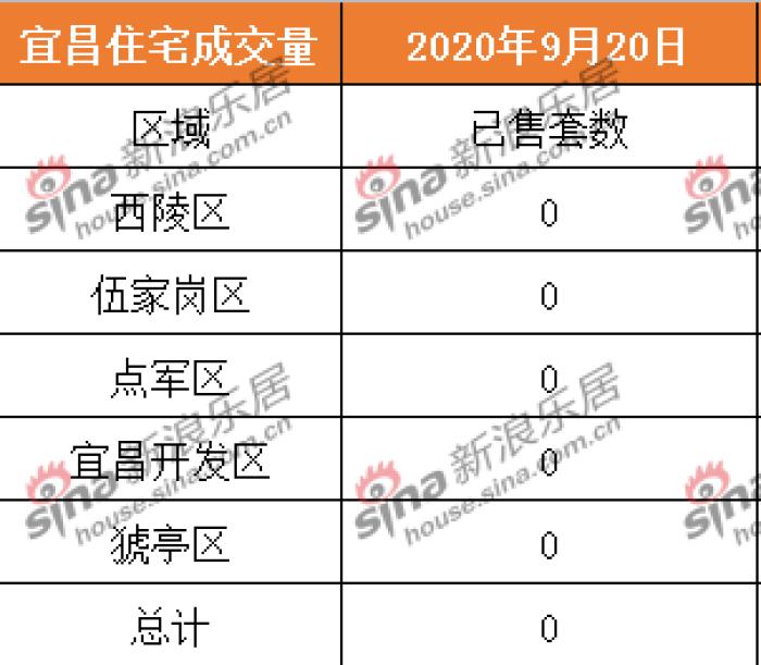 2020.9.20宜昌商品房住宅共成交0套 二手房成交9套