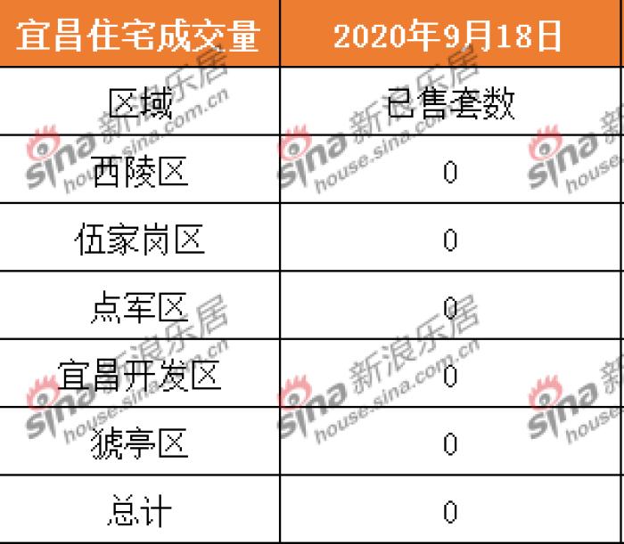 2020.9.18宜昌商品房住宅共成交0套 二手房成交24套