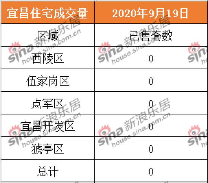 2020.9.19宜昌商品房住宅共成交0套 二手房成交0套