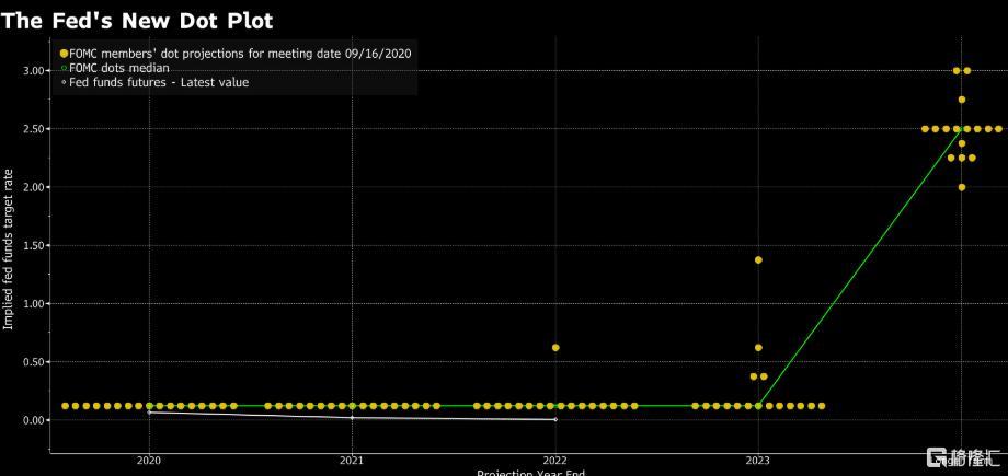 """鲍威尔反复强调""""新利率路线图强有力"""",中长期偏向利空美元"""