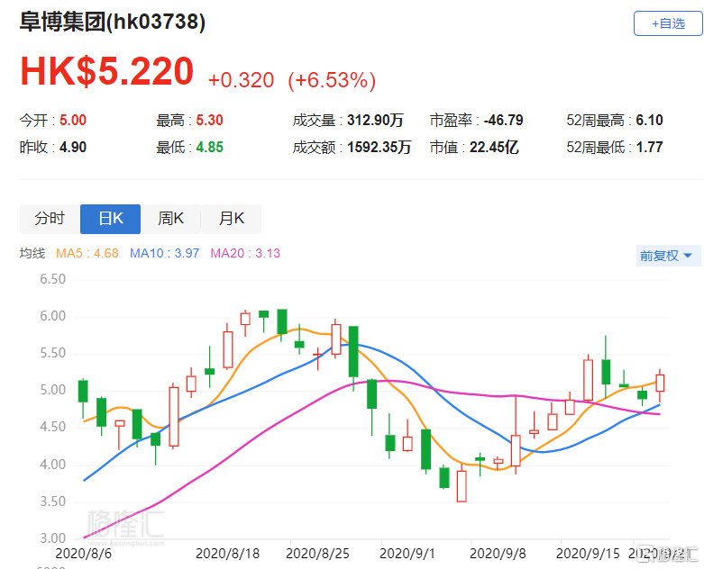 港股异动丨阜博集团(3738.HK)逆势涨6.53% 与华数传媒签署新媒体版权服务协议