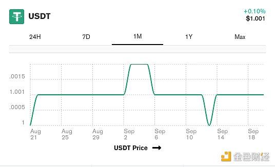 帮交易者恢复错误发送的100万美元USDT Tether值得点赞吗 金色财经