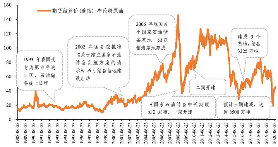 图1 中国石油战略储备发展历程 数据来源:wind,赛迪智库整理,2020,09
